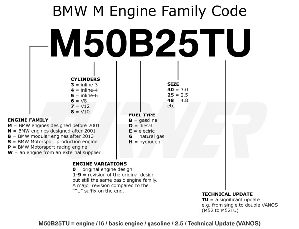 bmw engine codes turner motorsport rh turnermotorsport com Dodge 360 Engine Diagram Chrysler 318 Marine Engine Diagram