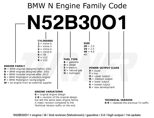 Bmw Engine Codes Turner Motorsportrhturnermotorsport: 2002 Bmw 525i Engine Diagram At Elf-jo.com