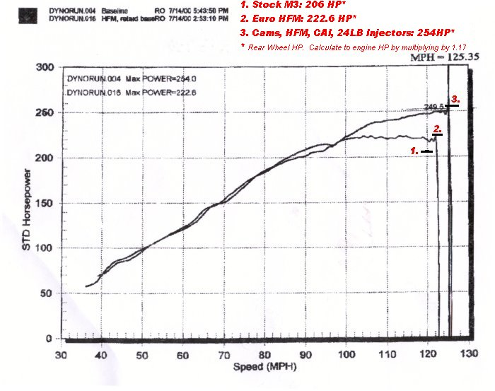 bmw e36 m3 engine wiring diagram bmw image wiring similiar 89 325is m3 engine keywords on bmw e36 m3 engine wiring diagram